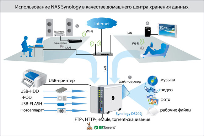 https://dom-forum.ru/proxy.php?request=http%3A%2F%2Fwww.synology.su%2Ffiles%2Fimage%2Farticles%2Fdom.jpg&hash=a7d49d273bea8e851dd61d2f7a1d5294d2dd876b